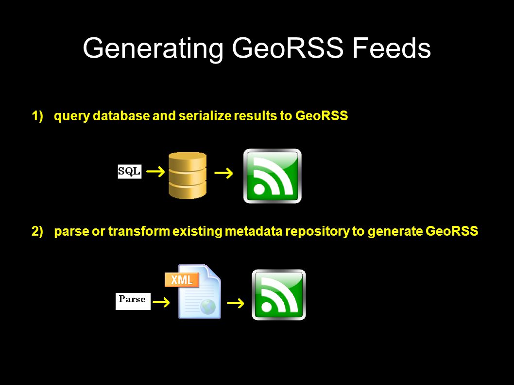 Generating GeoRSS Feeds 1) query database and serialize results to GeoRSS 2) parse or transform existing metadata repository to generate GeoRSS