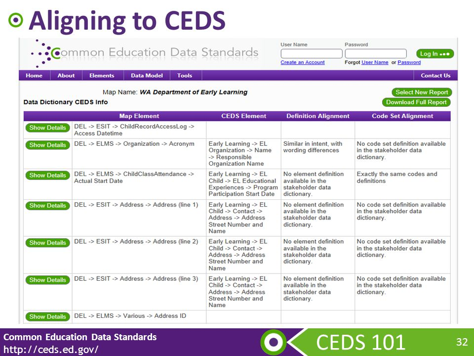 CEDS 101 Common Education Data Standards http://ceds.ed.gov/ 32 Aligning to CEDS