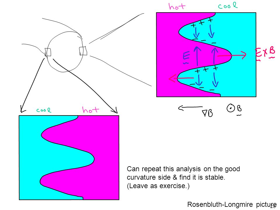 Rosenbluth-Longmire picture Can repeat this analysis on the good curvature side & find it is stable. (Leave as exercise.) 28