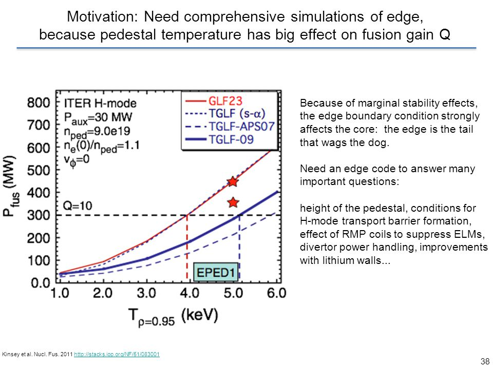 38 Motivation: Need comprehensive simulations of edge, because pedestal temperature has big effect on fusion gain Q Kinsey et al. Nucl. Fus. 2011 http