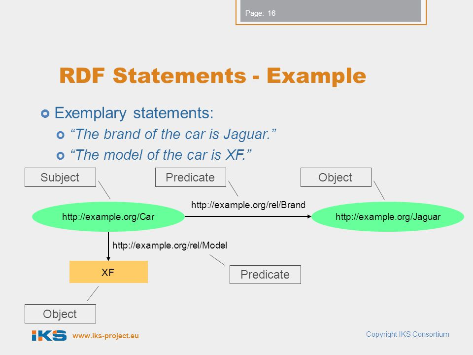 www.iks-project.eu Page: RDF Statements - Example  Exemplary statements:  The brand of the car is Jaguar.  The model of the car is XF. Copyright IKS Consortium 16 http://example.org/Carhttp://example.org/Jaguar http://example.org/rel/Brand XF http://example.org/rel/Model SubjectPredicateObject Predicate