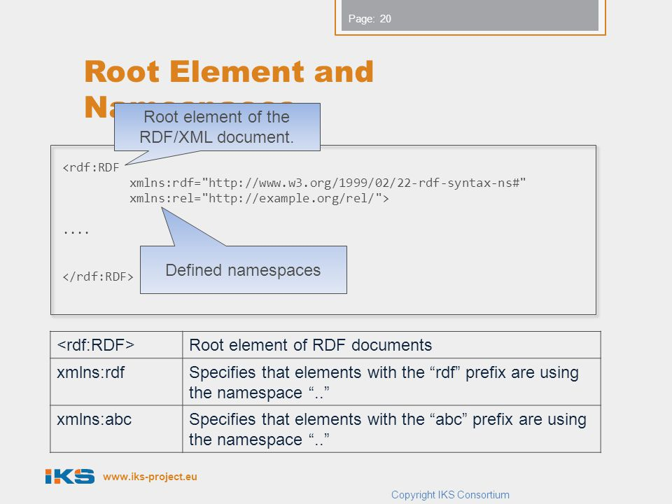 www.iks-project.eu Page: Root Element and Namespaces Copyright IKS Consortium <rdf:RDF xmlns:rdf= http://www.w3.org/1999/02/22-rdf-syntax-ns# xmlns:rel= http://example.org/rel/ >....