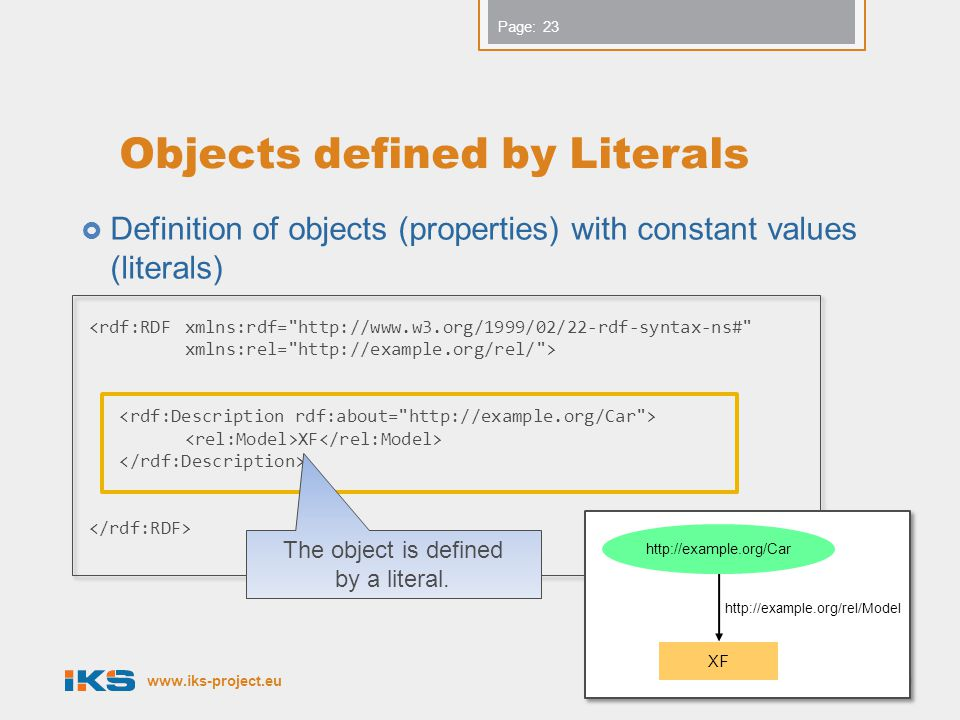 www.iks-project.eu Page: Objects defined by Literals  Definition of objects (properties) with constant values (literals) Copyright IKS Consortium 23 <rdf:RDFxmlns:rdf= http://www.w3.org/1999/02/22-rdf-syntax-ns# xmlns:rel= http://example.org/rel/ > XF http://example.org/Car XF http://example.org/rel/Model The object is defined by a literal.