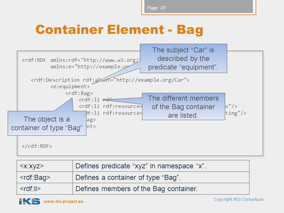 www.iks-project.eu Page: Container Element - Bag Copyright IKS Consortium <rdf:RDFxmlns:rdf= http://www.w3.org/1999/02/22-rdf-syntax-ns# xmlns:e= http://example.org/features# > Defines predicate xyz in namespace x .
