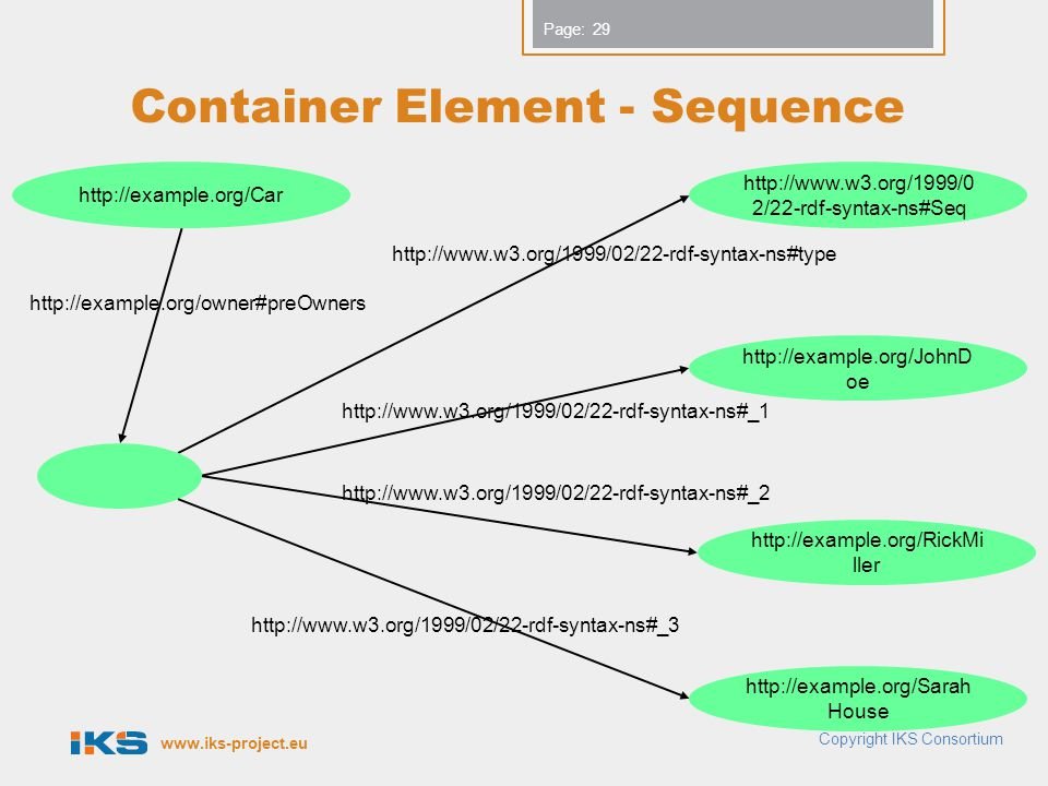 www.iks-project.eu Page: Container Element - Sequence Copyright IKS Consortium http://example.org/Car http://www.w3.org/1999/0 2/22-rdf-syntax-ns#Seq http://www.w3.org/1999/02/22-rdf-syntax-ns#type http://example.org/JohnD oe http://example.org/RickMi ller http://example.org/Sarah House http://www.w3.org/1999/02/22-rdf-syntax-ns#_1 http://www.w3.org/1999/02/22-rdf-syntax-ns#_2 http://www.w3.org/1999/02/22-rdf-syntax-ns#_3 http://example.org/owner#preOwners 29