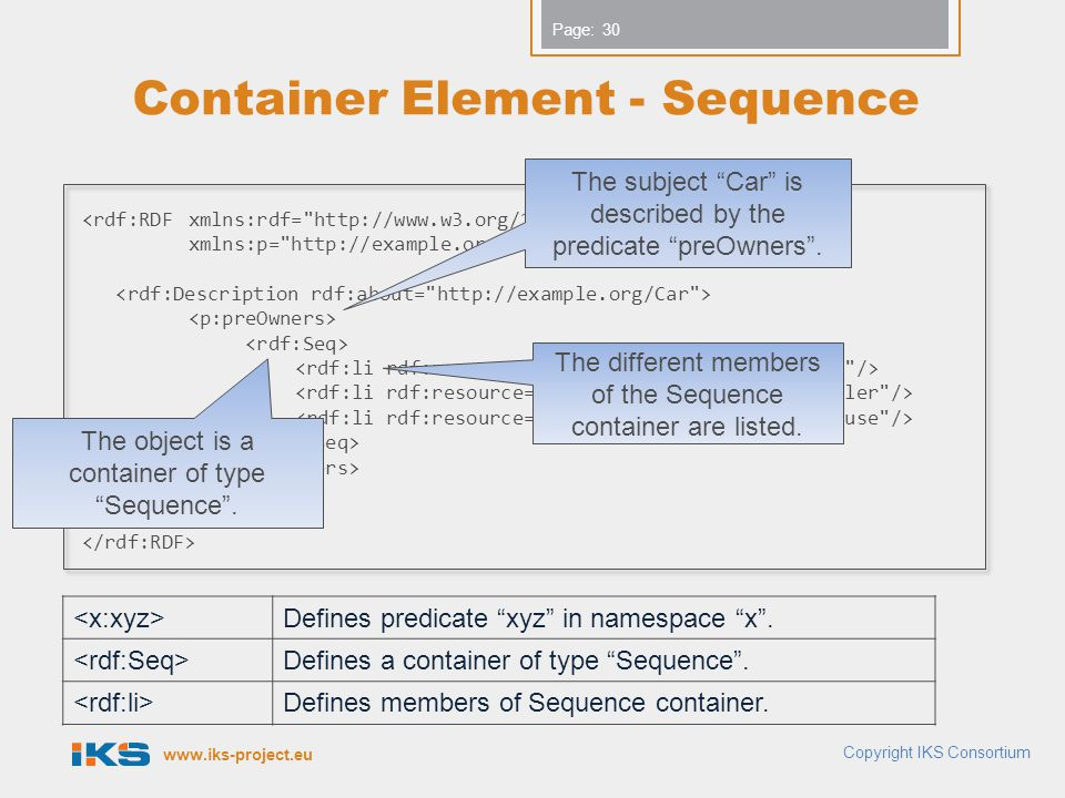 www.iks-project.eu Page: Container Element - Sequence Copyright IKS Consortium <rdf:RDFxmlns:rdf= http://www.w3.org/1999/02/22-rdf-syntax-ns# xmlns:p= http://example.org/owner# > Defines predicate xyz in namespace x .