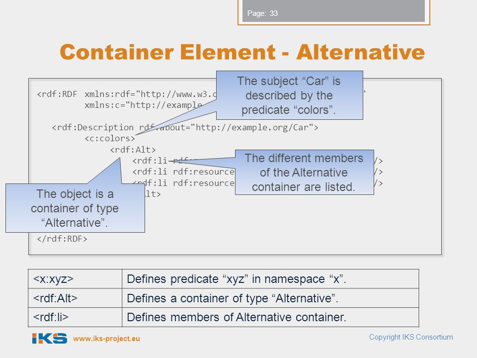 www.iks-project.eu Page: Container Element - Alternative Copyright IKS Consortium 33 <rdf:RDFxmlns:rdf= http://www.w3.org/1999/02/22-rdf-syntax-ns# xmlns:c= http://example.org/exterior# Defines predicate xyz in namespace x .