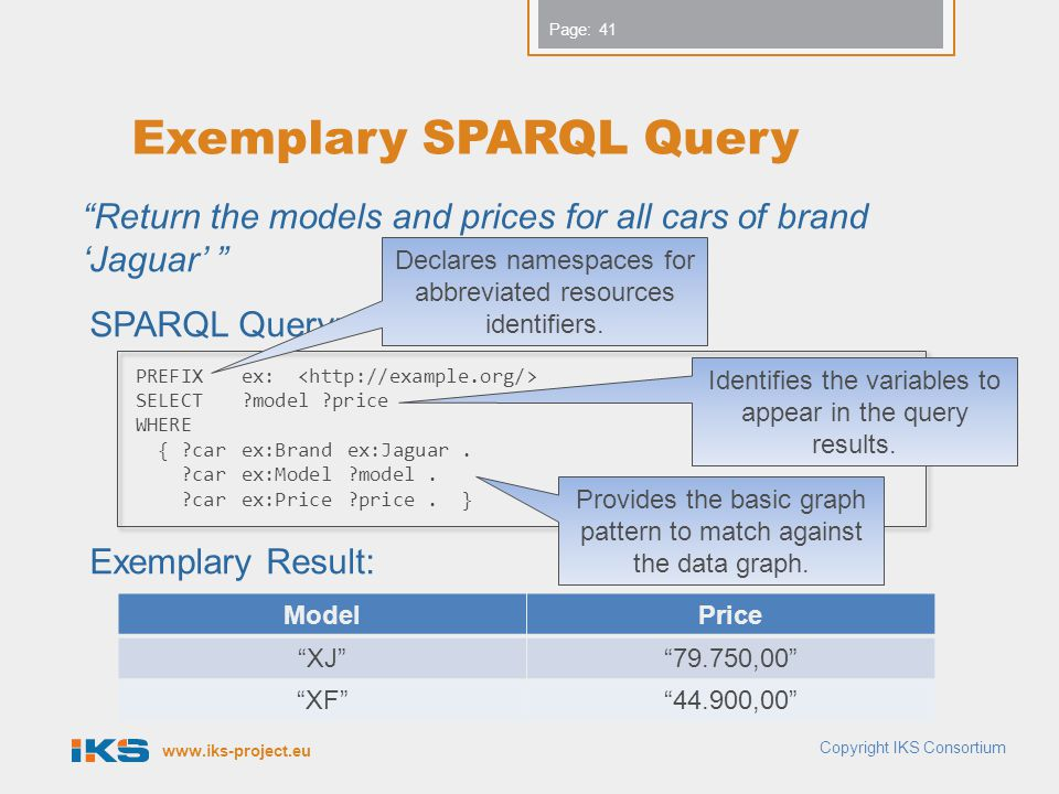 www.iks-project.eu Page: Exemplary SPARQL Query Return the models and prices for all cars of brand 'Jaguar' SPARQL Query: Exemplary Result: Copyright IKS Consortium 41 PREFIXex: SELECT?model ?price WHERE { ?carex:Brand ex:Jaguar.