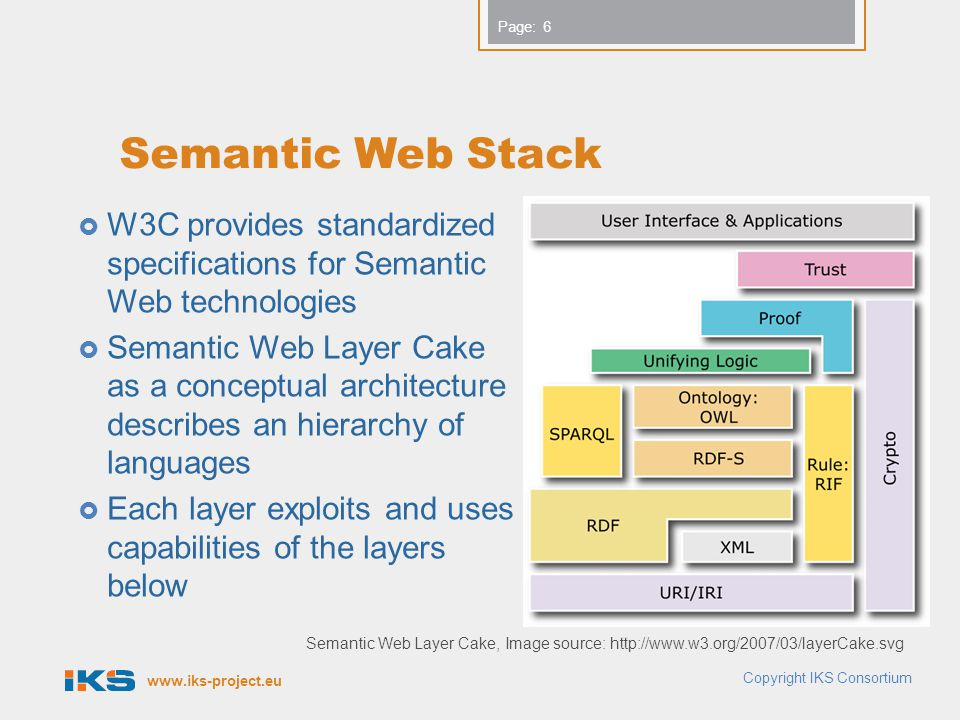 www.iks-project.eu Page: Semantic Web Stack  W3C provides standardized specifications for Semantic Web technologies  Semantic Web Layer Cake as a conceptual architecture describes an hierarchy of languages  Each layer exploits and uses capabilities of the layers below Copyright IKS Consortium Semantic Web Layer Cake, Image source: http://www.w3.org/2007/03/layerCake.svg 6