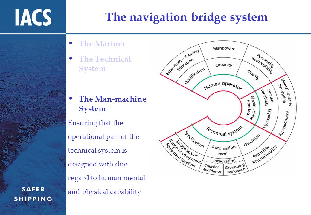 The navigation bridge system The Mariner The Technical System The Man-machine System Ensuring that the operational part of the technical system is designed with due regard to human mental and physical capability