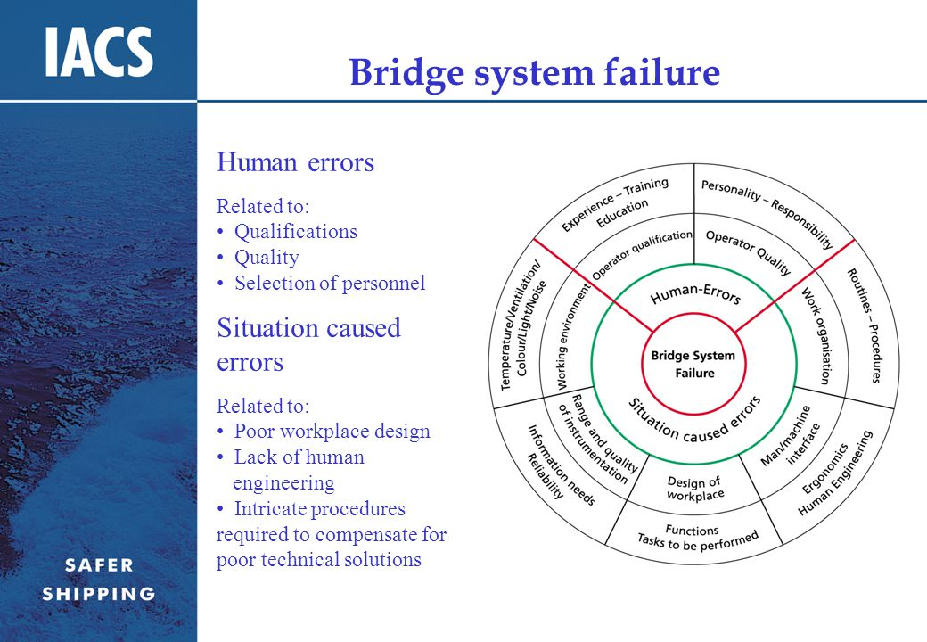Bridge system failure Human errors Related to: Qualifications Quality Selection of personnel Situation caused errors Related to: Poor workplace design Lack of human engineering Intricate procedures required to compensate for poor technical solutions