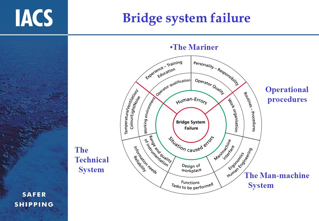 Bridge system failure The Mariner The Technical System Operational procedures The Man-machine System