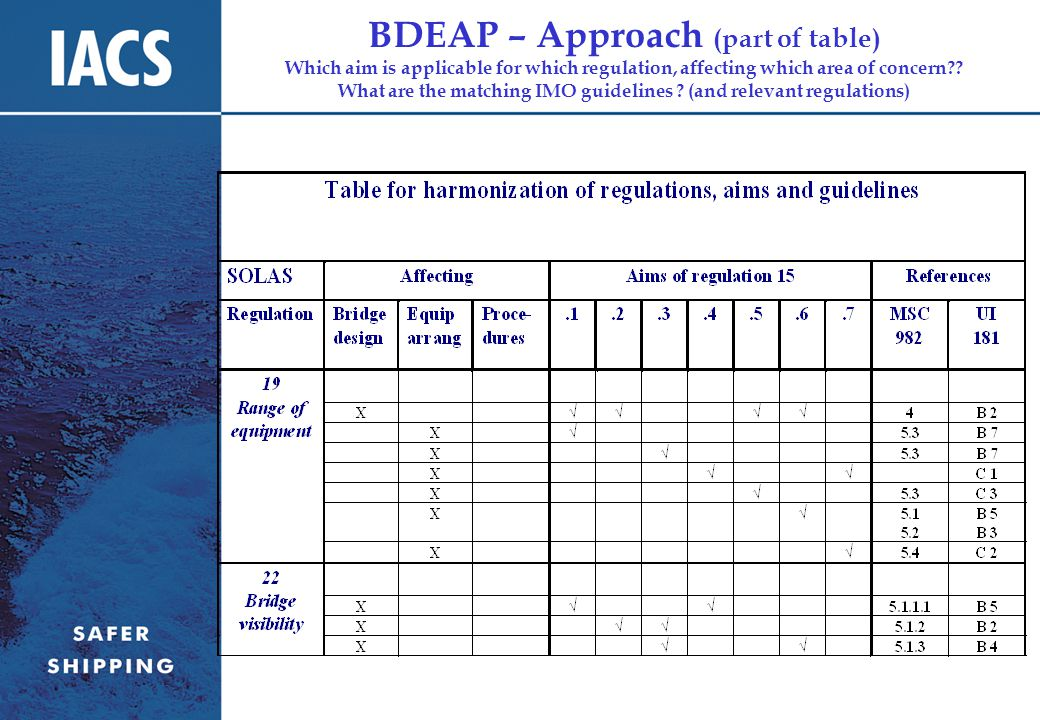 BDEAP – Approach (part of table) Which aim is applicable for which regulation, affecting which area of concern .