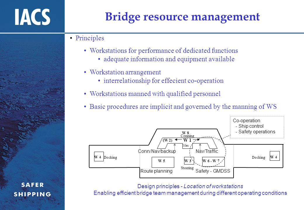 Bridge resource management Nav/TrafficConn/Nav/backup Steering Route planningSafety - GMDSS Docking Man Design principles - Location of workstations Enabling efficient bridge team management during different operating conditions W 1 W 3 W 4 W 5W 6 - W 7 ( W 2) Conning W 8 Co-operation - Ship control - Safety operations Principles Workstations for performance of dedicated functions adequate information and equipment available Workstation arrangement interrelationship for effecient co-operation Workstations manned with qualified personnel Basic procedures are implicit and governed by the manning of WS