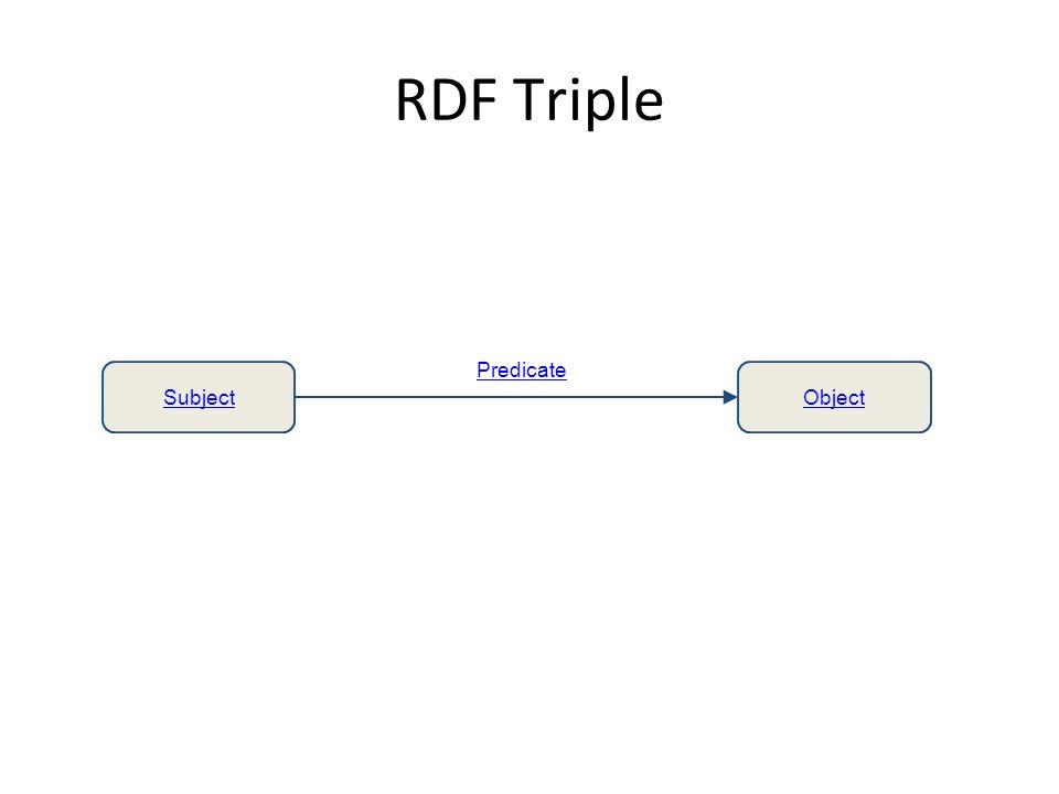 RDF Triple SubjectObject Predicate