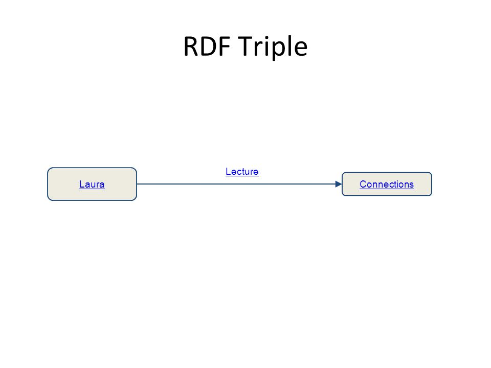 RDF Triple Laura Connections Lecture