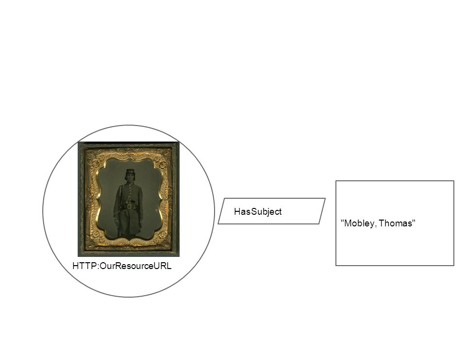 HTTP:OurResourceURL HasSubject Mobley, Thomas