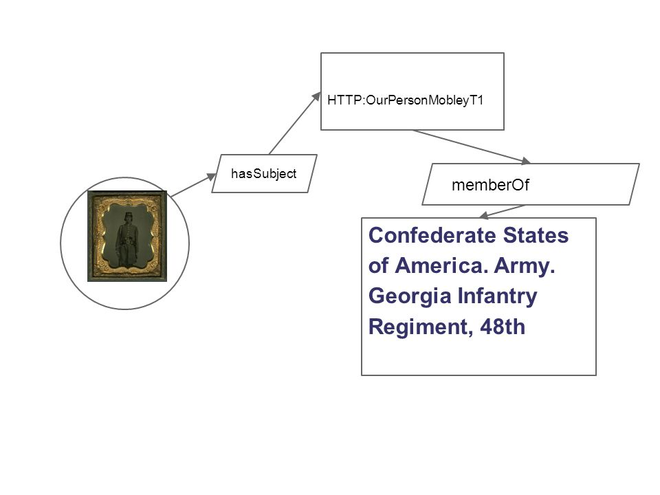 hasSubject HTTP:OurPersonMobleyT1 memberOf Confederate States of America.