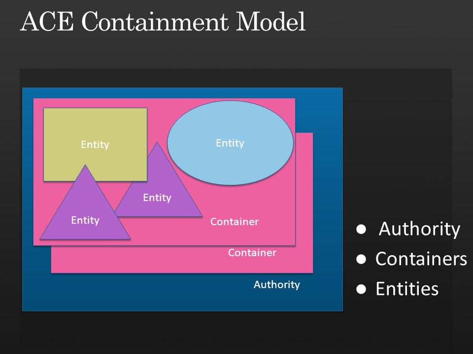 Authority Container LB Container Entity