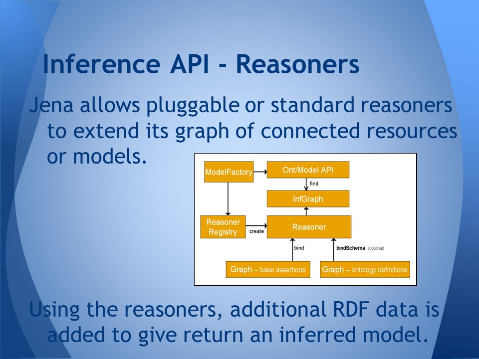 Jena allows pluggable or standard reasoners to extend its graph of connected resources or models. Using the reasoners, additional RDF data is added to