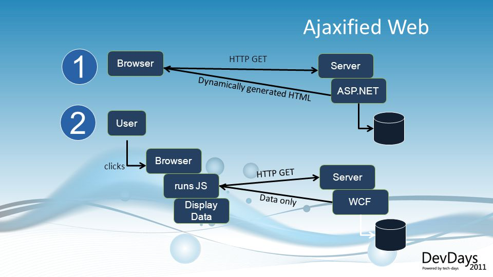 Ajaxified Web Browser Server ASP.NET HTTP GET Dynamically generated HTML User Browser clicks Server WCF HTTP GET Data only 1 2 runs JS Display Data