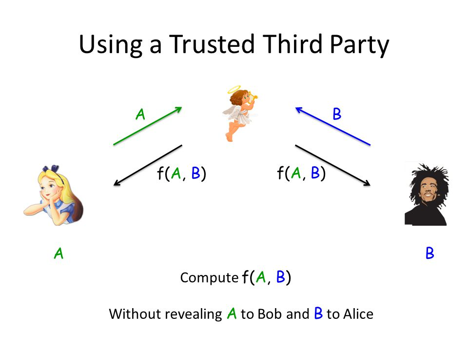 Using a Trusted Third Party A B A B f(A, B) Compute f(A, B) Without revealing A to Bob and B to Alice