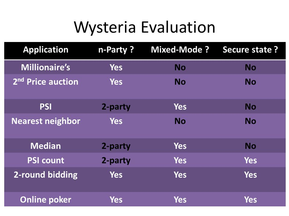 Wysteria Evaluation Applicationn-Party Mixed-Mode Secure state .