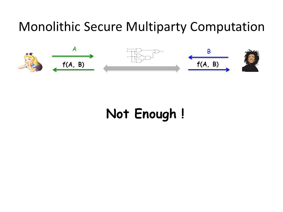 Mixed-Mode Secure Multiparty Computation f(A, B) A B g(A 1, B 1 ) A 1 B 1 g(A 1, B 1 ) … … h(A 2, B 2 ) A 2 B 2 h(A 2, B 2 ) … Local … Secure State