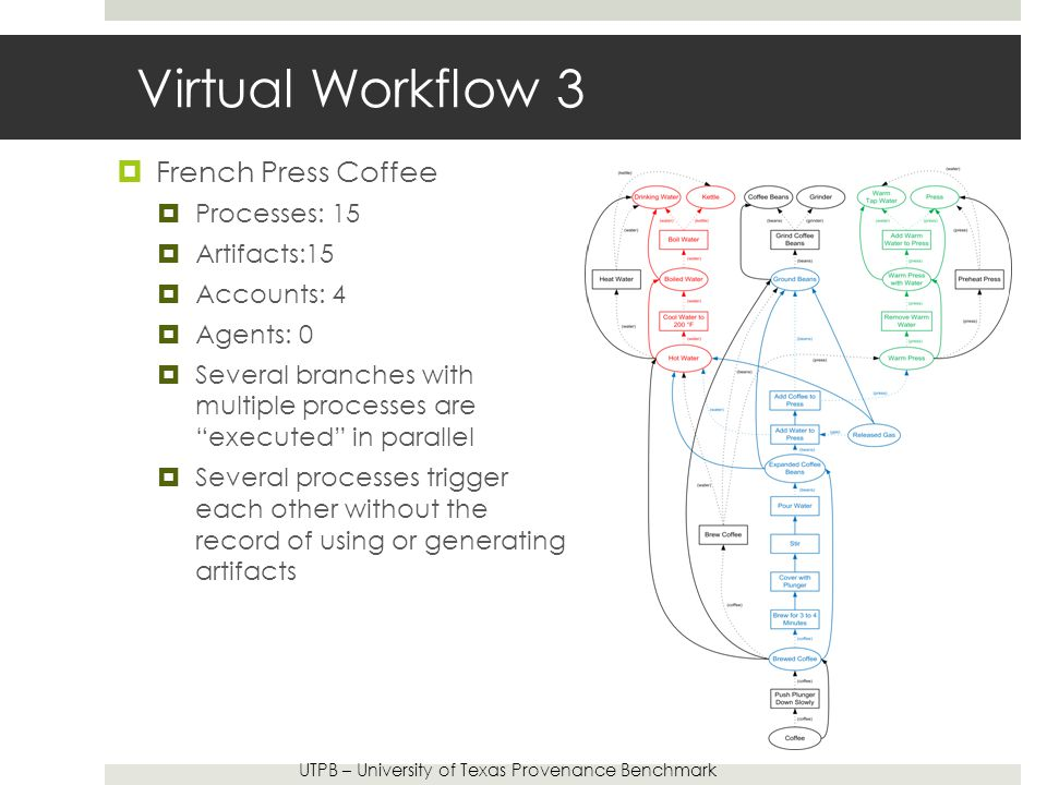 Virtual Workflow 3  French Press Coffee  Processes: 15  Artifacts:15  Accounts: 4  Agents: 0  Several branches with multiple processes are executed in parallel  Several processes trigger each other without the record of using or generating artifacts UTPB – University of Texas Provenance Benchmark