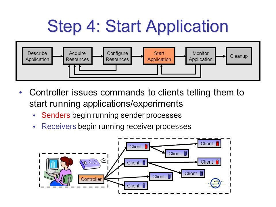Client Step 4: Start Application Controller issues commands to clients telling them to start running applications/experiments Senders begin running sender processes Receivers begin running receiver processes Client Controller Describe Application Acquire Resources Configure Resources Start Application Monitor Application Cleanup Client
