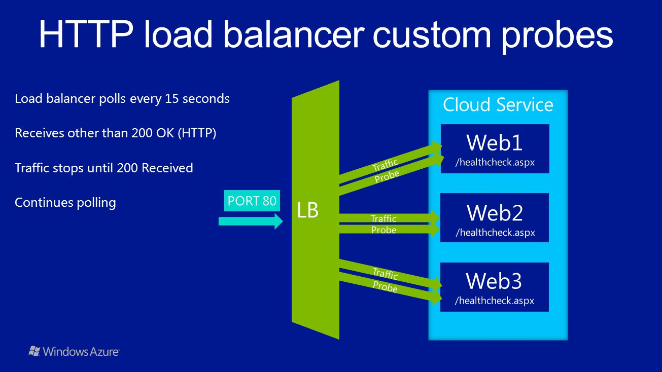 HTTP load balancer custom probes Load balancer polls every 15 seconds Receives other than 200 OK (HTTP) Traffic stops until 200 Received Continues pol