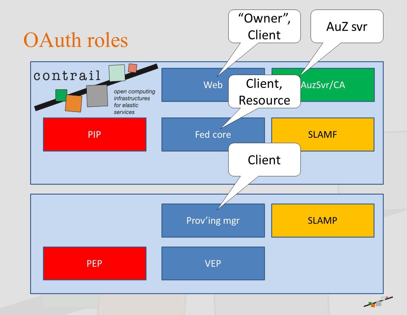 "OAuth roles Web Fed core Prov'ing mgr VEP SLAMF SLAMP AuzSvr/CA PEP PIP ""Owner"", Client AuZ svr Client Client, Resource"