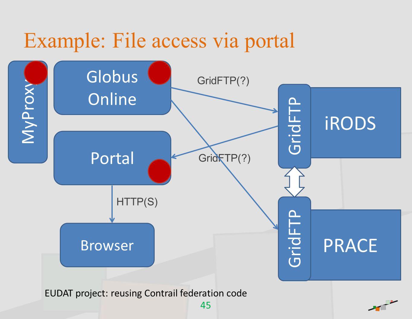 Example: File access via portal 45 Browser Portal iRODS GridFTP MyProxy Globus Online PRACE GridFTP GridFTP(?) HTTP(S) GridFTP(?) EUDAT project: reusi