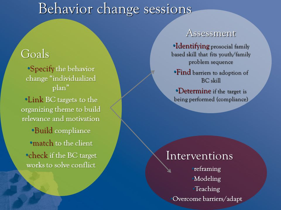 Behavior change sessions Goals Specify the behavior change individualized plan Specify the behavior change individualized plan Link BC targets to the organizing theme to build relevance and motivation Link BC targets to the organizing theme to build relevance and motivation Build compliance Build compliance match to the client match to the client check if the BC target works to solve conflict check if the BC target works to solve conflict Assessment Identifying prosocial family based skill that fits youth/family problem sequence Identifying prosocial family based skill that fits youth/family problem sequence Find barriers to adoption of BC skill Find barriers to adoption of BC skill Determine if the target is being performed (compliance) Determine if the target is being performed (compliance) Interventions reframing reframing Modeling Modeling Teaching Teaching Overcome barriers/adapt Overcome barriers/adapt
