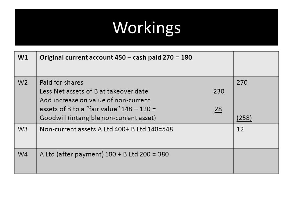 Workings W1Original current account 450 – cash paid 270 = 180 W2Paid for shares Less Net assets of B at takeover date 230 Add increase on value of non-current assets of B to a fair value 148 – 120 = 28 Goodwill (intangible non-current asset) 270 (258) W3Non-current assets A Ltd 400+ B Ltd 148=54812 W4A Ltd (after payment) 180 + B Ltd 200 = 380