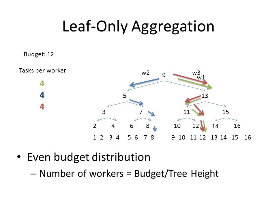 Leaf-Only Aggregation 12345678910111213141516 24681012 14 16 371115 513 9 w1 w3w2 Tasks per worker 4 4 4 Even budget distribution – Number of workers = Budget/Tree Height Budget: 12