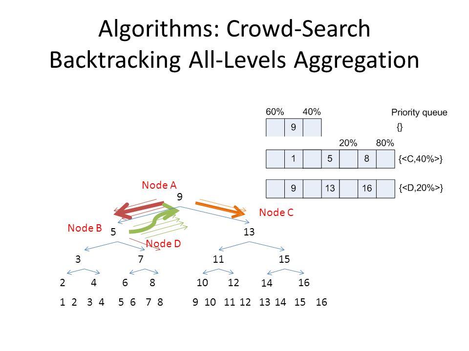 Algorithms: Crowd-Search Backtracking All-Levels Aggregation 12345678910111213141516 24681012 14 16 371115 513 9 Node A Node B Node C Node D