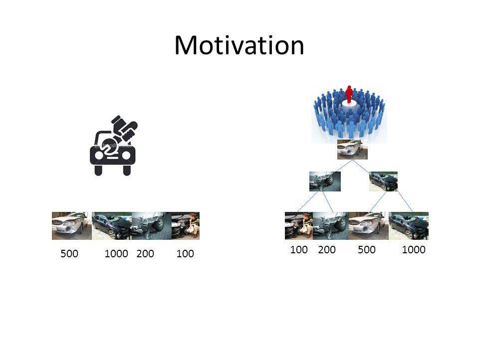 Motivation 5001000200100 2005001000