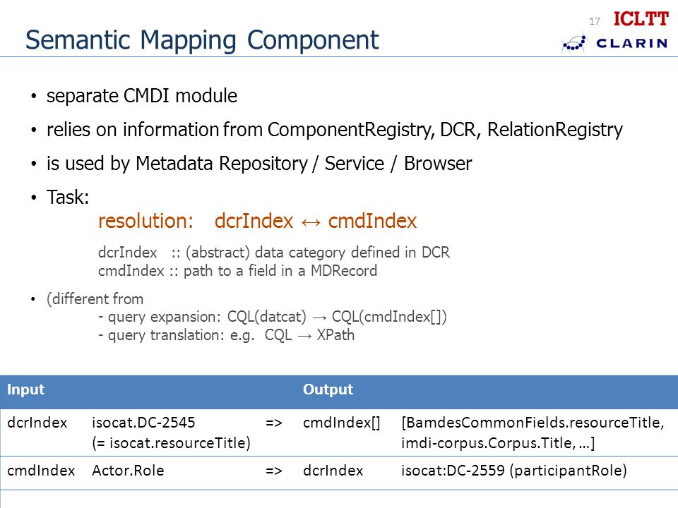 17 Semantic Mapping Component separate CMDI module relies on information from ComponentRegistry, DCR, RelationRegistry is used by Metadata Repository / Service / Browser Task: resolution: dcrIndex ↔ cmdIndex dcrIndex :: (abstract) data category defined in DCR cmdIndex :: path to a field in a MDRecord (different from - query expansion: CQL(datcat) → CQL(cmdIndex[]) - query translation: e.g.