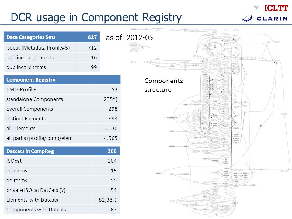 20 DCR usage in Component Registry Datcats in CompReg288 ISOcat164 dc-elems15 dc-terms55 private ISOcat DatCats ( )54 Elements with Datcats82,38% Components with Datcats67 Data Categories Sets827 isocat (Metadata Profile#5)712 dublincore elements16 dublincore terms99 Component Registry CMD-Profiles53 standalone Components235*) overall Components298 distinct Elements893 all Elements3.030 all paths (profile/comp/elem4.565 Components structure as of 2012-05
