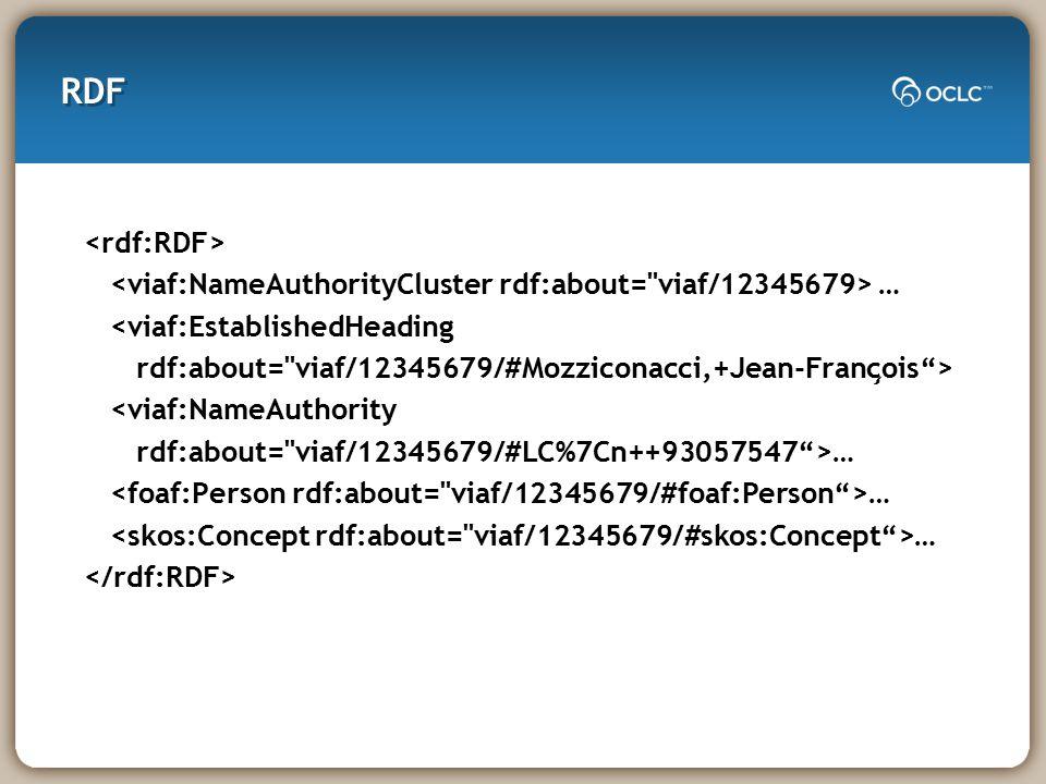 RDF … <viaf:EstablishedHeading rdf:about= viaf/12345679/#Mozziconacci,+Jean-Franc ̧ ois > <viaf:NameAuthority rdf:about= viaf/12345679/#LC%7Cn++93057547 >… …
