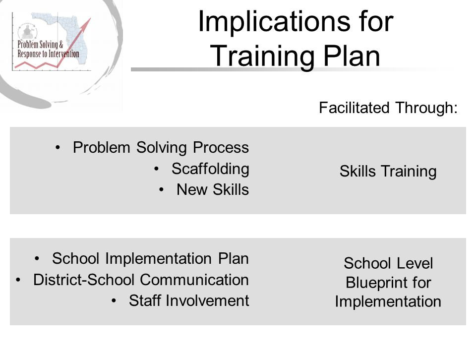 Skills Training School Level Blueprint for Implementation Facilitated Through: Implications for Training Plan Problem Solving Process Scaffolding New Skills School Implementation Plan District-School Communication Staff Involvement