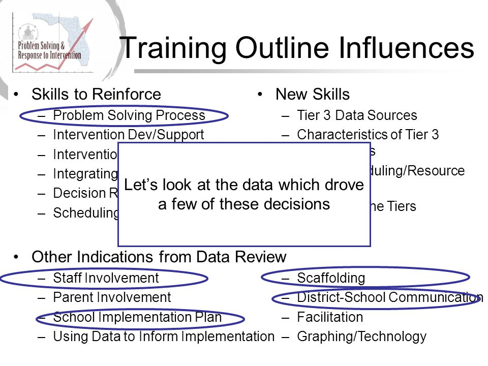 Training Outline Influences Skills to Reinforce –Problem Solving Process –Intervention Dev/Support –Intervention Integrity –Integrating the Tiers –Decision Rules –Scheduling New Skills –Tier 3 Data Sources –Characteristics of Tier 3 Interventions –Tier 3 Scheduling/Resource Mapping –Integrating the Tiers –Eligibility Other Indications from Data Review –Staff Involvement –Parent Involvement –School Implementation Plan –Using Data to Inform Implementation –Scaffolding –District-School Communication –Facilitation –Graphing/Technology Let's look at the data which drove a few of these decisions