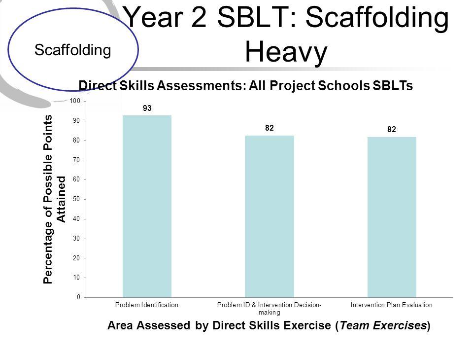 Year 2SBLT: Scaffolding Heavy Scaffolding