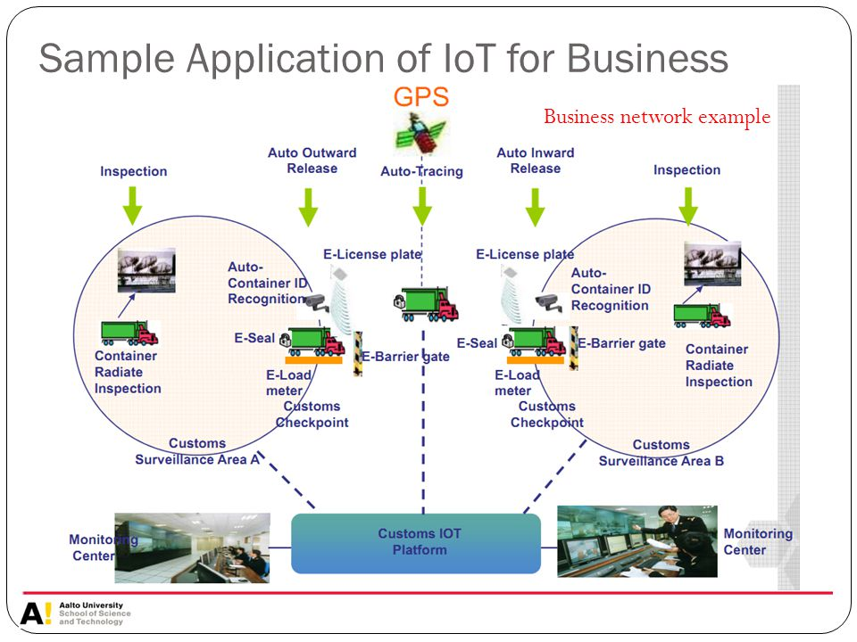 Sample Application of IoT for Business Business network example