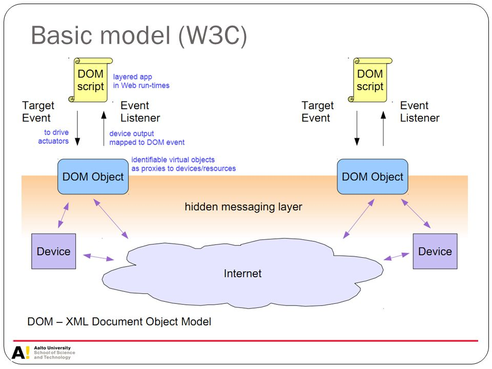 Basic model (W3C)