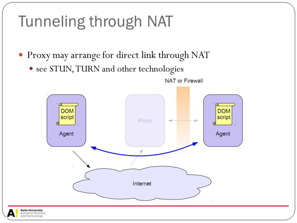 Tunneling through NAT Proxy may arrange for direct link through NAT see STUN, TURN and other technologies