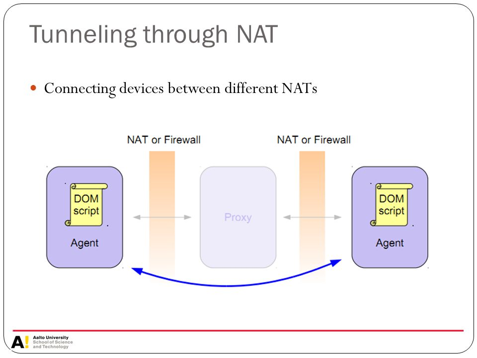 Tunneling through NAT Connecting devices between different NATs