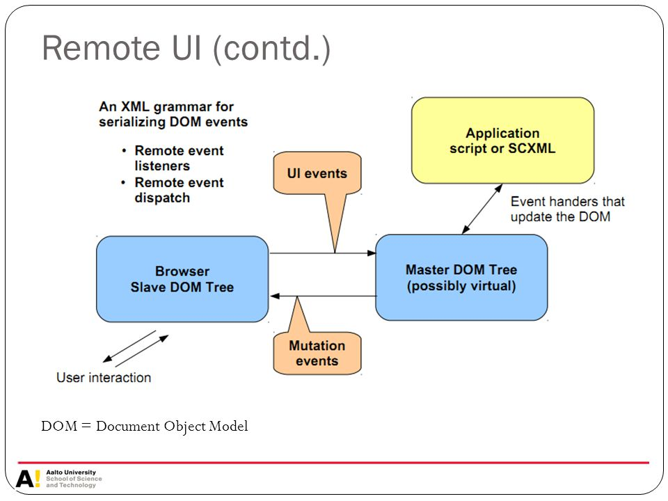 Remote UI (contd.) DOM = Document Object Model