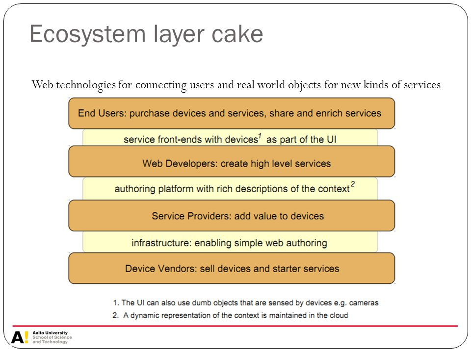 Ecosystem layer cake Web technologies for connecting users and real world objects for new kinds of services